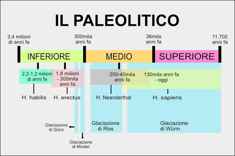 Paleolitico-preistoria